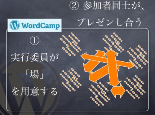 WordCampTokyo2012 のコンセプト